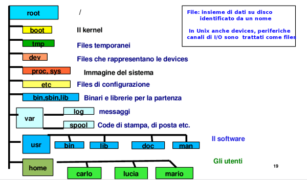 linux-file-system