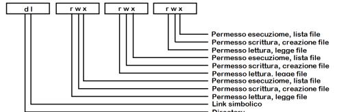 permessi-sui-file-riepilogo-codifica-linux-2