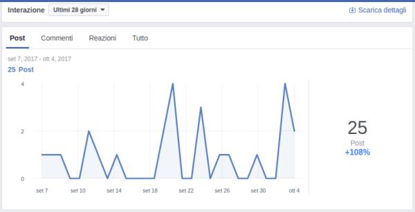 facebook gruppi statistiche interazioni