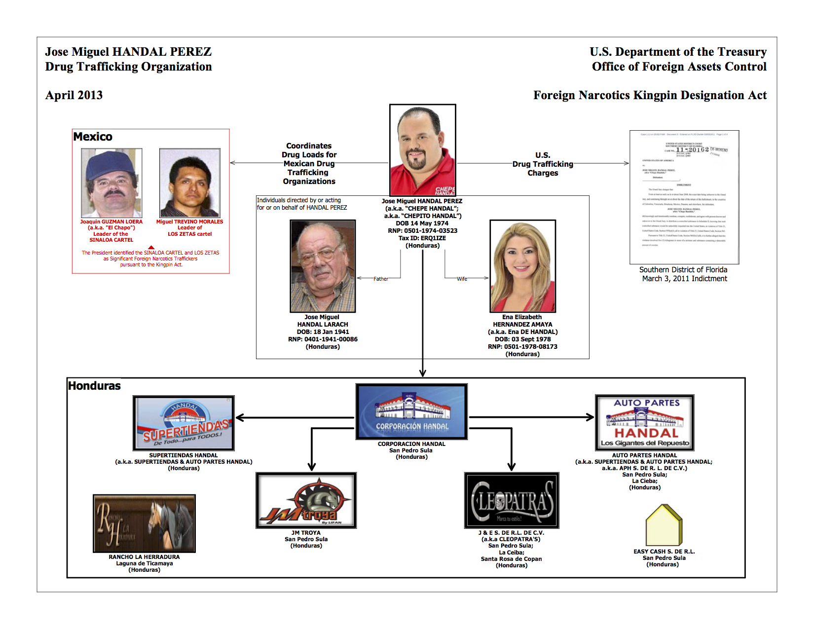 US Treasury Handal Organizational Chart