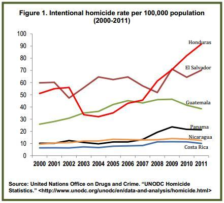 homicidesgraph