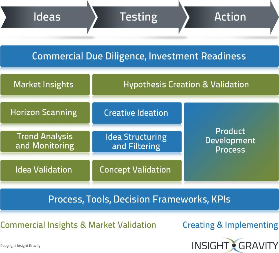 Sensing & Validating | Creating Implementing
