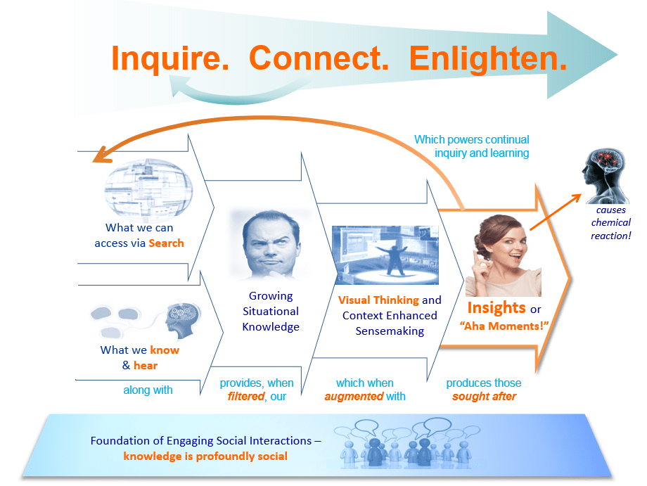 Formation of 21st Century Insights