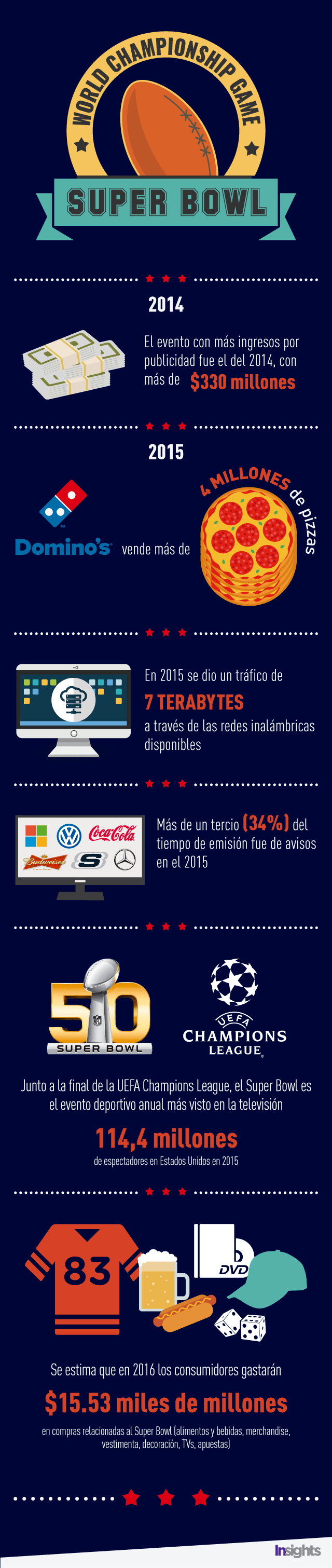 Datos curiosos sobre el Super Bowl.