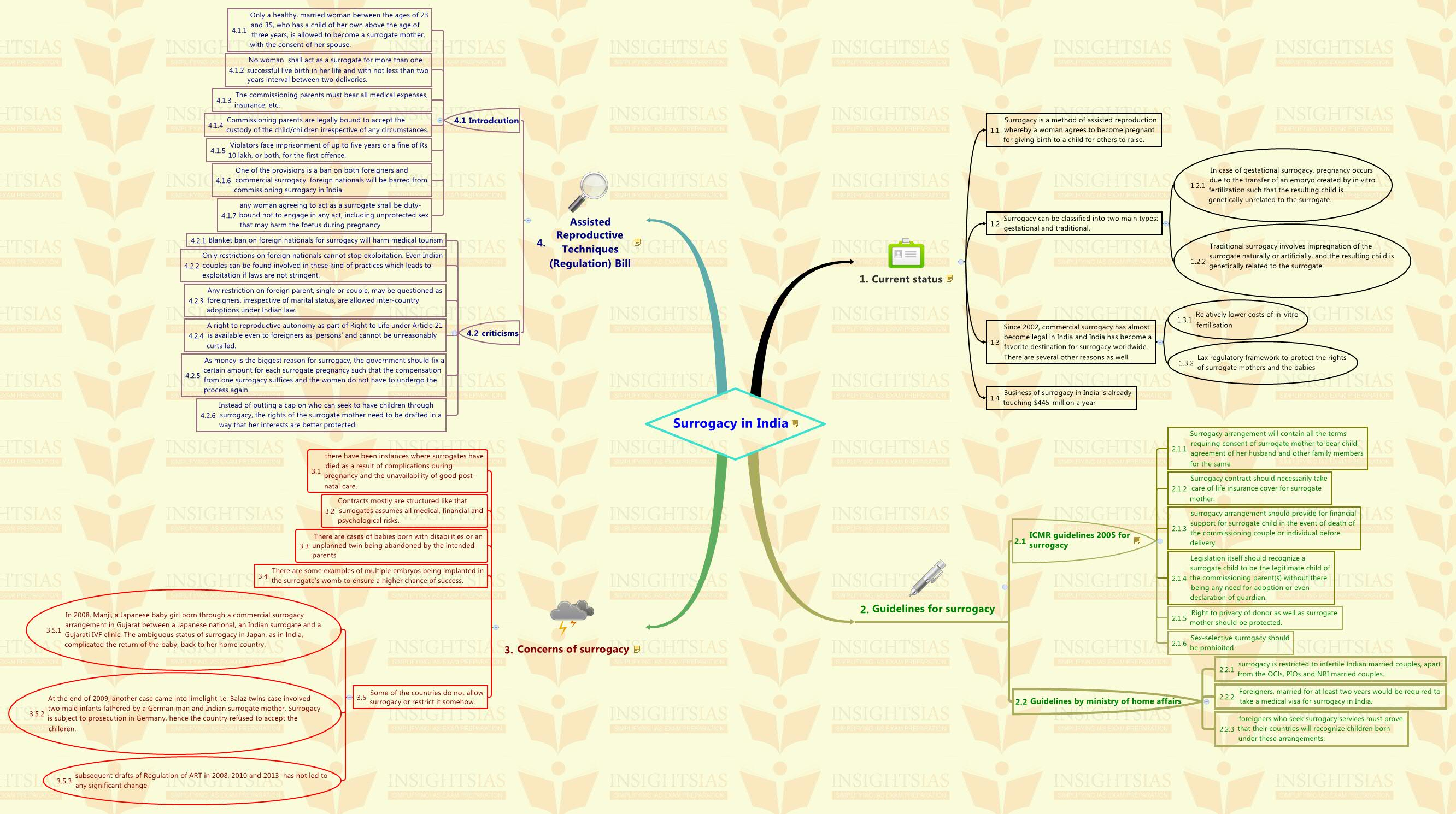 surrogacy in insights surrogacy in mind map insights