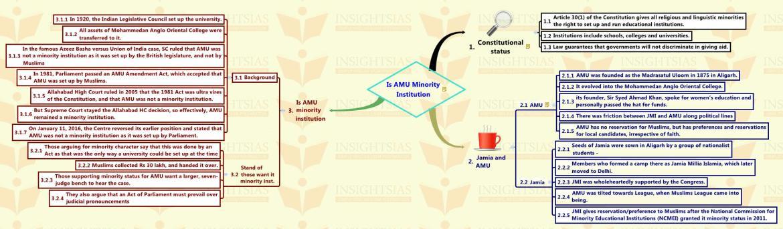 Is AMU Minority Institution