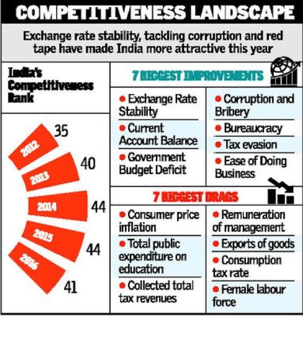 competitiveness ranking india