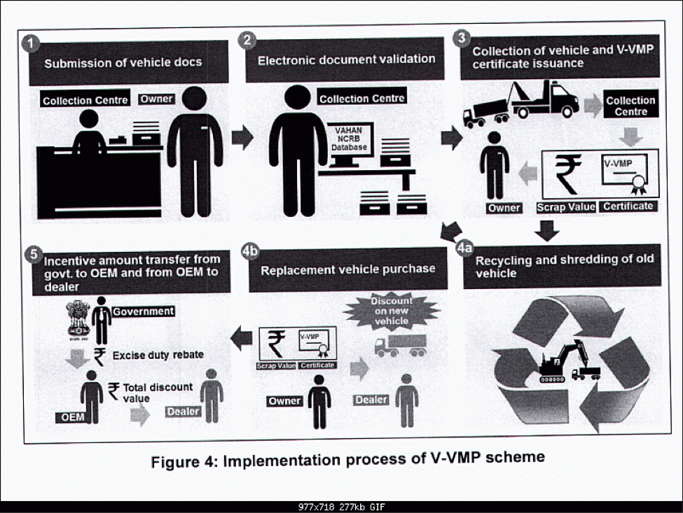 Voluntary Vehicle Fleet Modernization Programme (V-VMP).