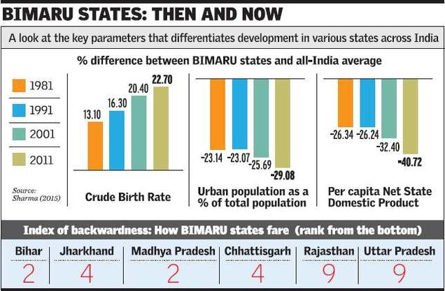 BIMARU states