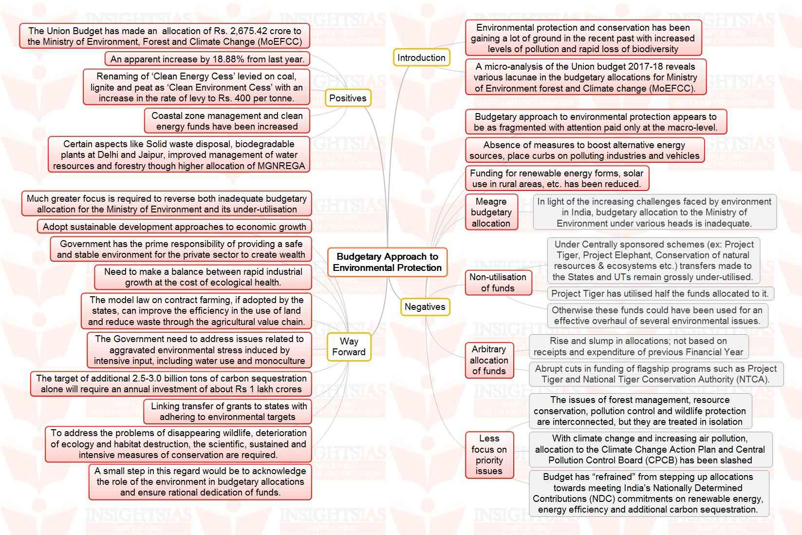insights mindmaps political funding in and budgetary insights mindmaps ldquopolitical funding in rdquo and ldquobudgetary approach to environmental protectionrdquo