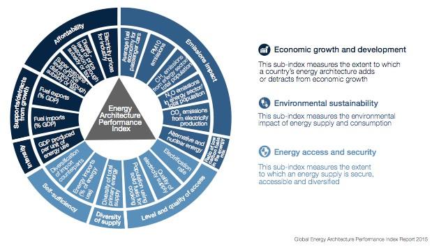 Energy Performance Index