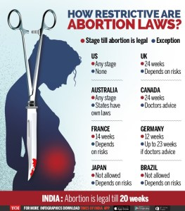 abortion in india