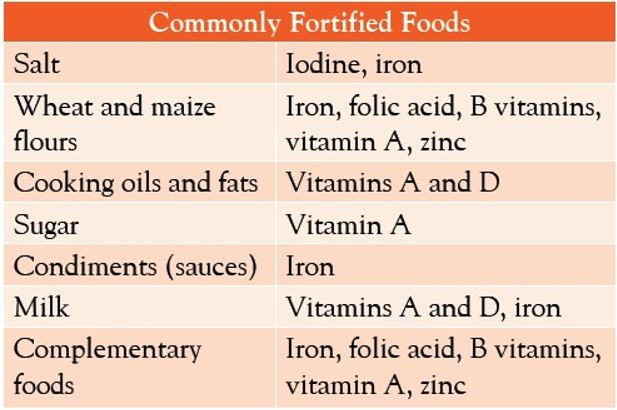 Image result for fortified foods