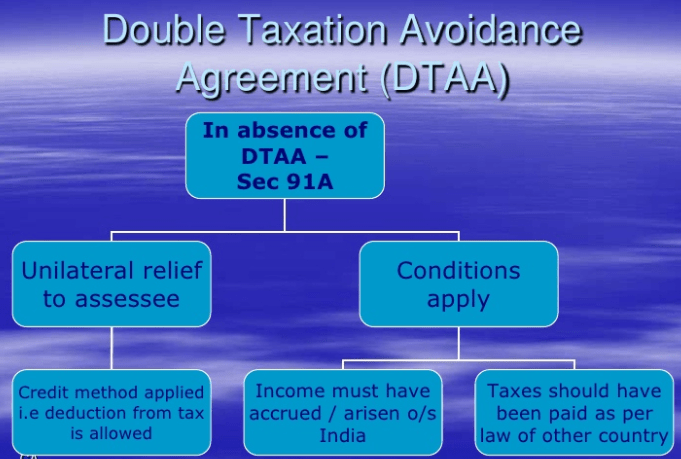 double taxation law in india To avoid this double taxation, double tax avoidance agreements ('dtaa') have been entered into by various however,according to the provisions of the india tax law, a tax residency certificate (trc) would be required to be obtained from the uk authorities to claim the exemption along with form 10f.