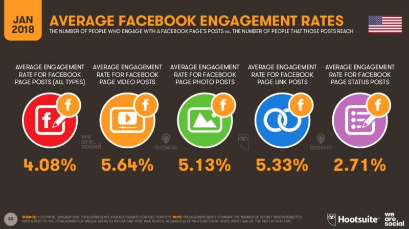 Facebook Engagement Rates 2018