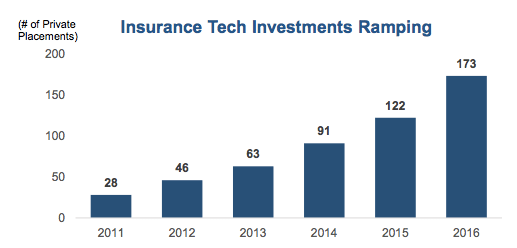 Insurance Tech Investments Ramping