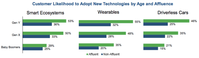 Customer Likelihood to Adopt New Technologies by Age and Affluence