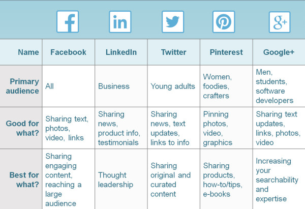 social media platforms and how to use them