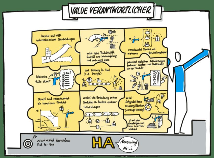 Value Verantwortung Ha