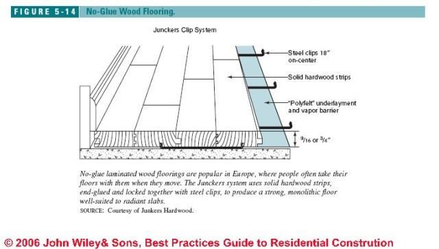 Install Engineered Wood Floors or Wood Laminate Floors: Floor ...