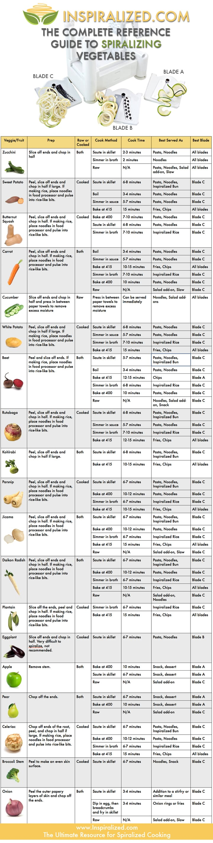 Complete Reference Guide to Spiralizing Vegetables