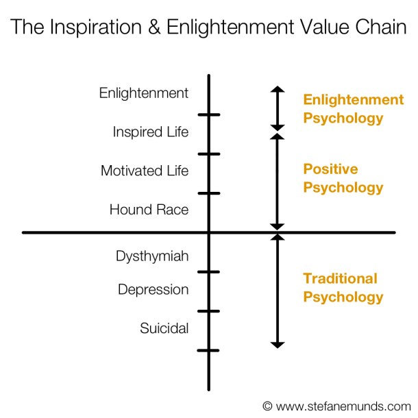 Inspiration and Enlightenment Value Chain Graph Psychologies