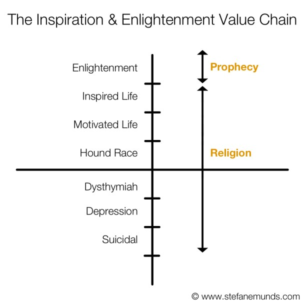 Inspiration and Enlightenment Value Chain Graph Religion