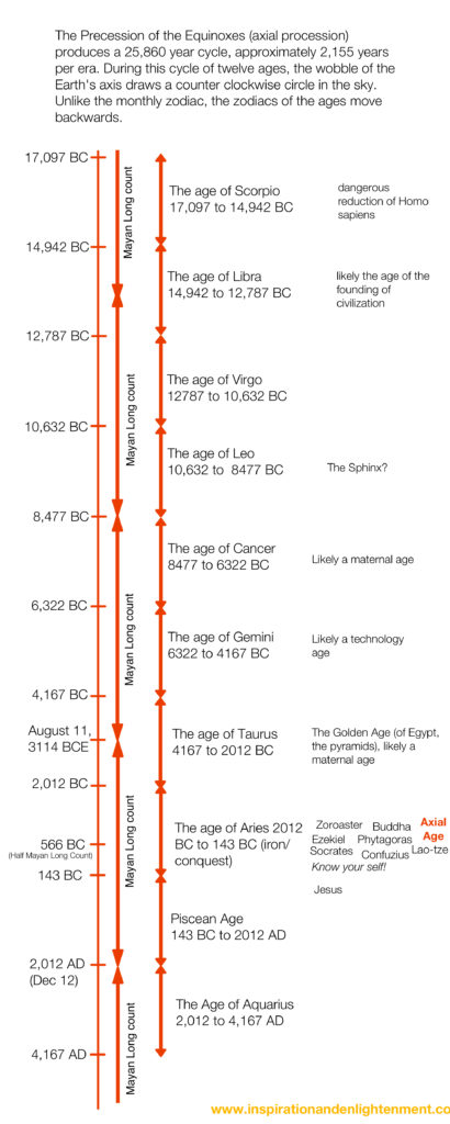 Astrological Ages