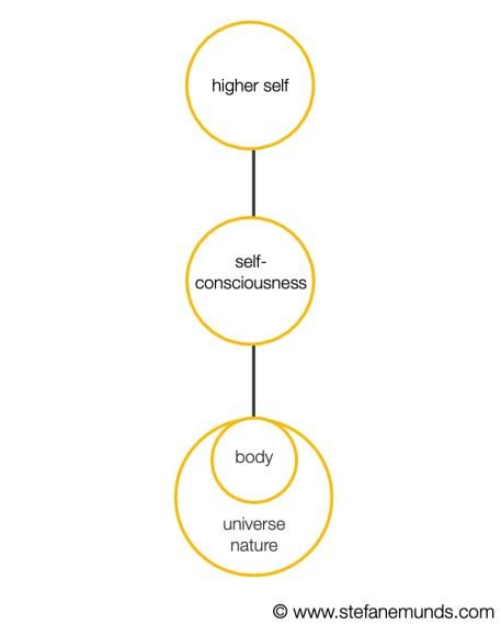 Soul Golden Proportion