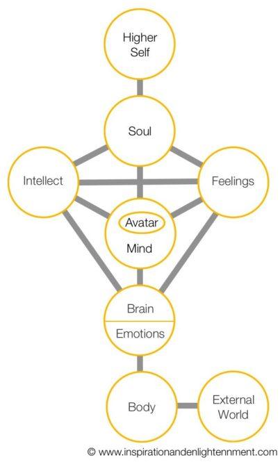 Enlightenment Psychology Model
