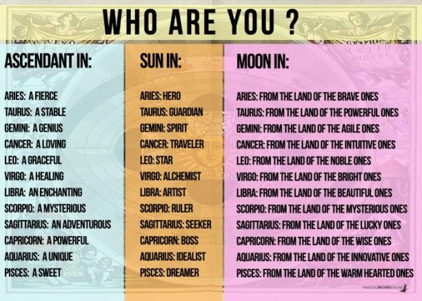 Who Am I ? Astrology Explained