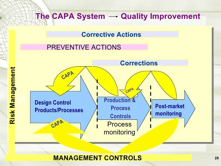 CAPA – time for a rethink?