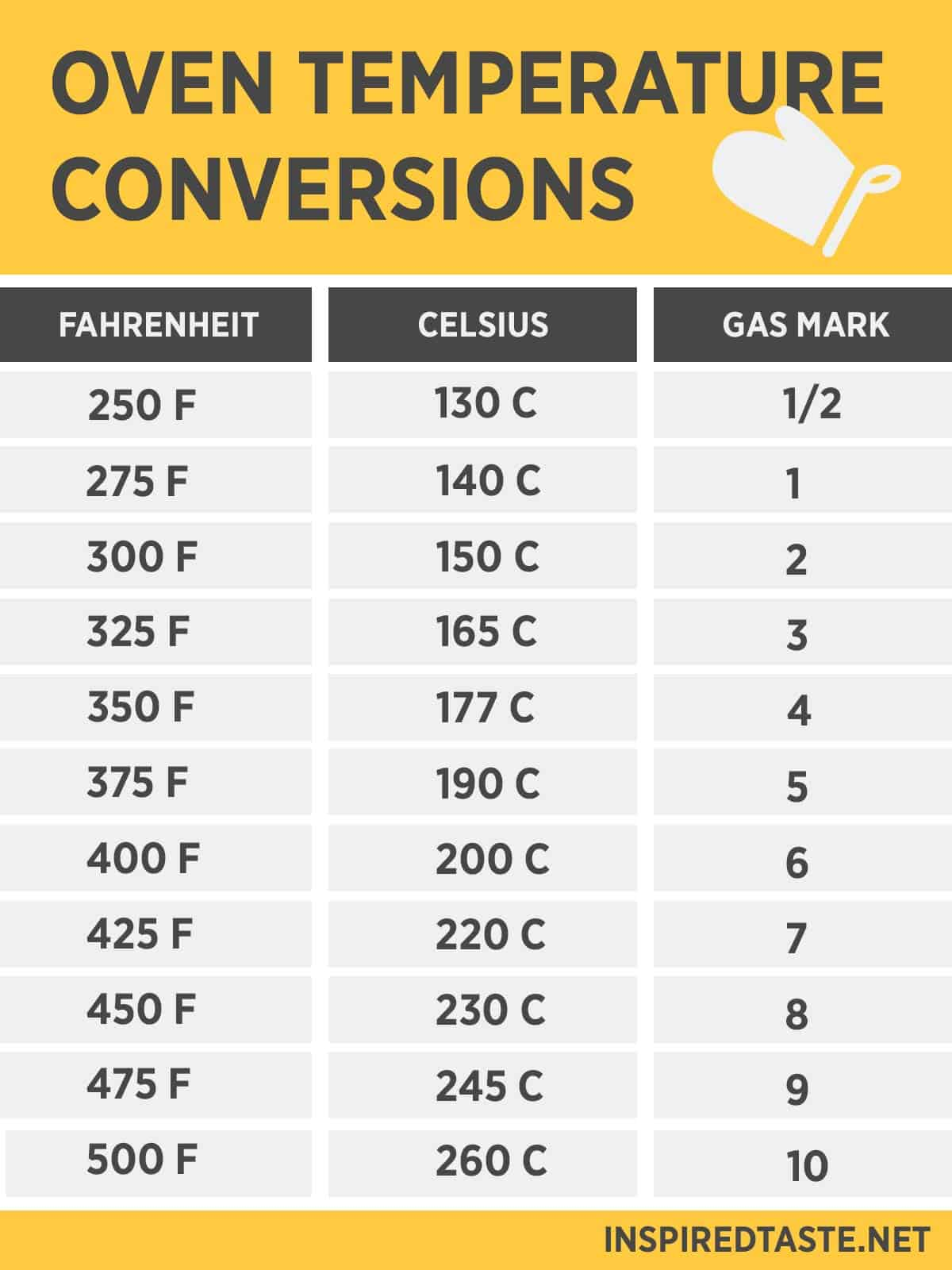 Conversion Fahrenheit To Celsius Table