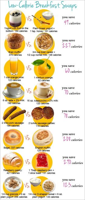 Low Calorie Breakfast Swaps