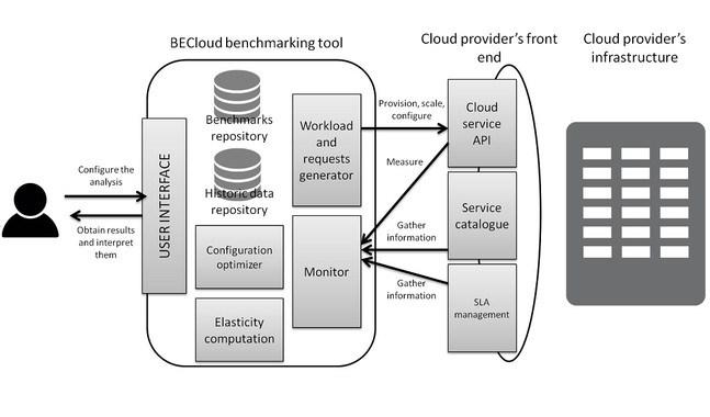Ilustración de la arquitectura de la herramienta de benchmarking BECloud, desarrollada para analizar la elasticidad de un servicio cloud de manera automática.