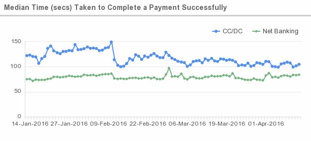best payment gateway success rate