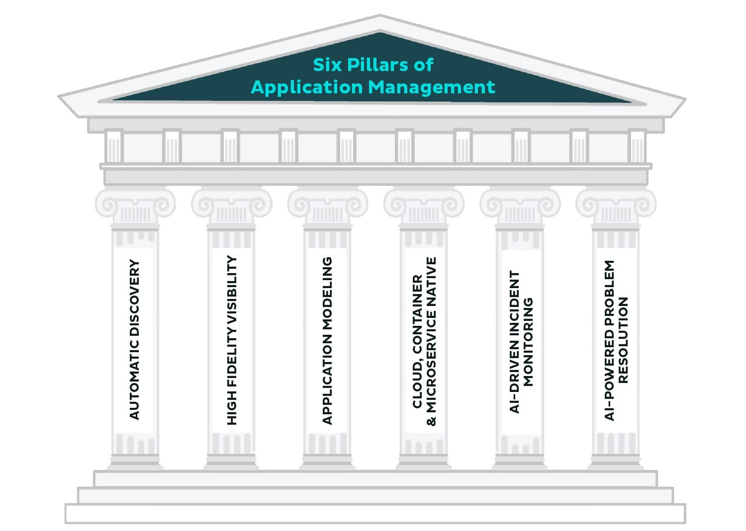 The Six Pillars Of Applying Ai To Managing Microservice