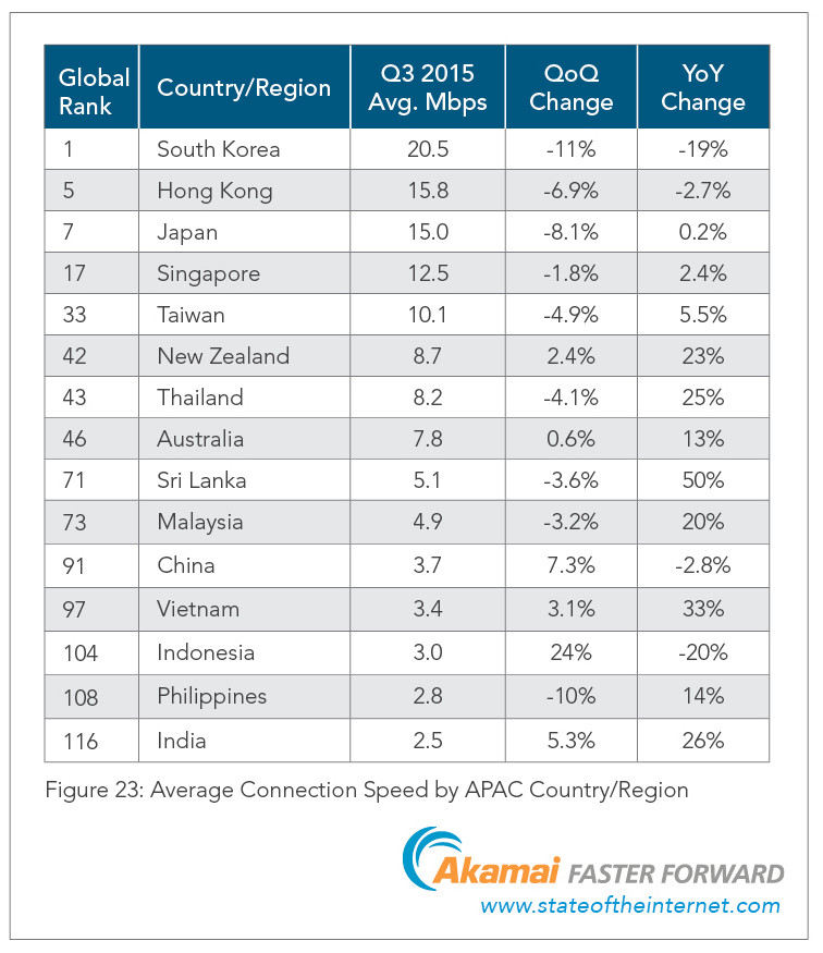 akamai-apac-internet-connection-speeds-in-2015