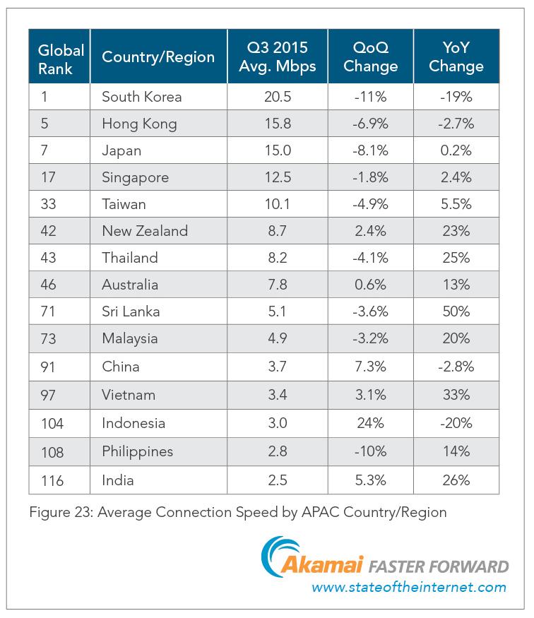 akamai-apac-internet-connection-speeds-in-2015