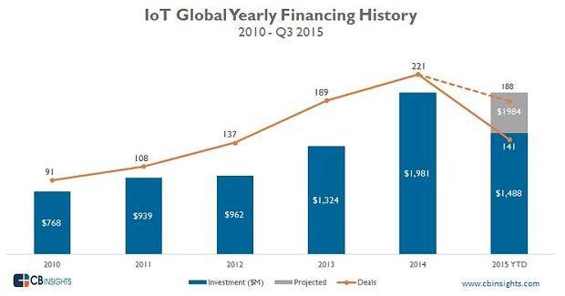 cbinsights-iot-global-yearly-financing-history-3q15