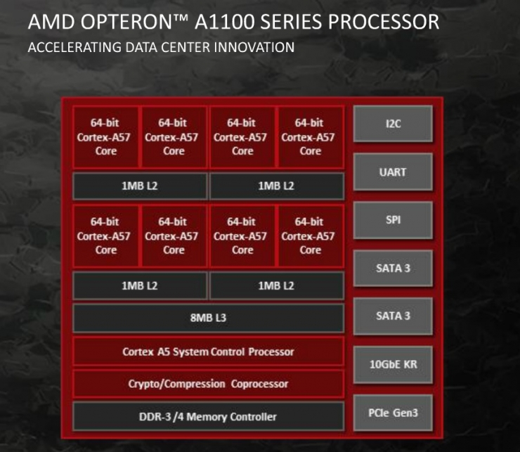 amd-opteron-a1100-series-processor