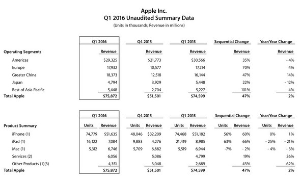 apple-1q16-devices-sale