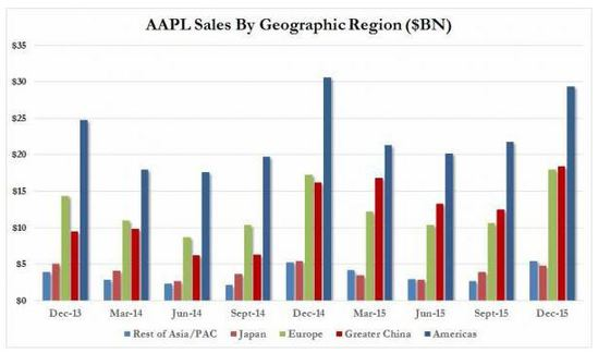 apple-sales-by-geographic-region