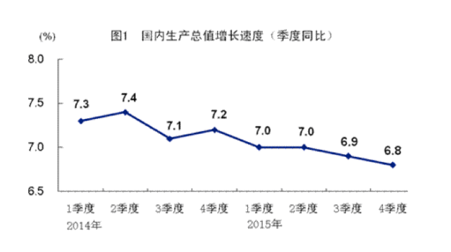 china-gov-gdp-2014-2015