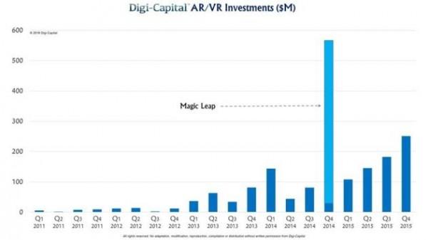 digi-capital-ar-vr-investment-2015