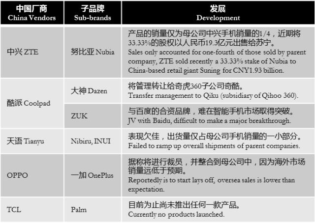digitimes-china-vendors-sub-brands-performance
