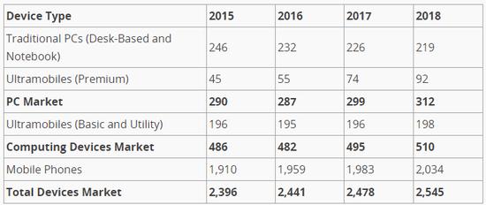 gartner-forecast-devices-2016-2018