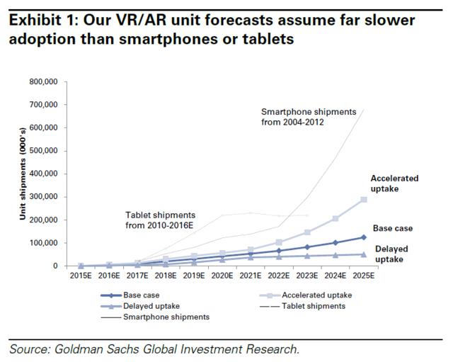 goldmansachs-vr-ar-unit-forecasts-2015-2025