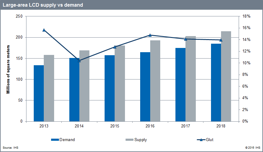 ihs-large-area-lcd-supply-vs-demand-2016-2018