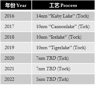 intel-tick-tock-model-2020-5nm